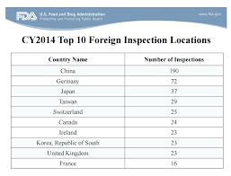 fda-foreign-inspection-locations