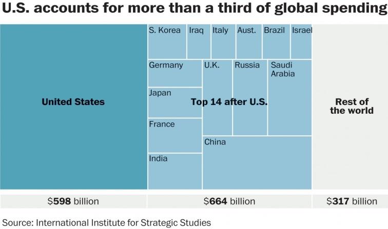 military-spending-chart
